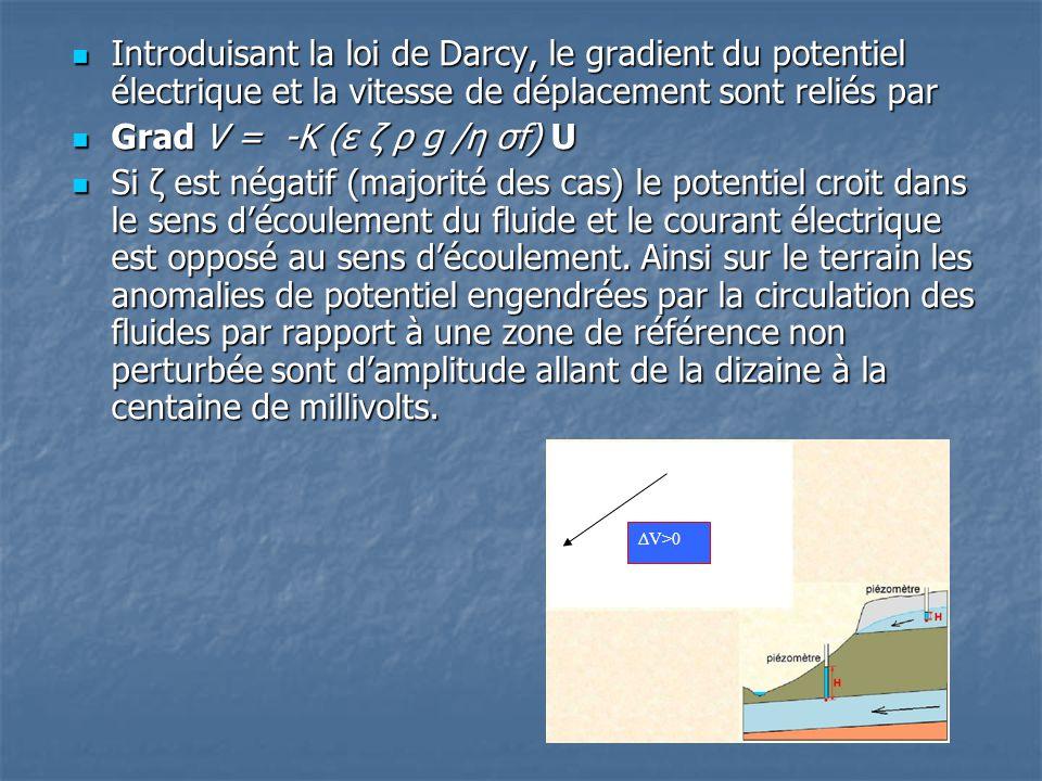 Introduisant la loi de Darcy, le gradient du potentiel électrique et la vitesse de déplacement sont reliés par