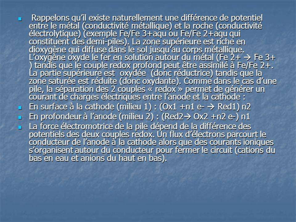Rappelons qu'il existe naturellement une différence de potentiel entre le métal (conductivité métallique) et la roche (conductivité électrolytique) (exemple Fe/Fe 3+aqu ou Fe/Fe 2+aqu qui constituent des demi-piles). La zone supérieure est riche en dioxygène qui diffuse dans le sol jusqu'au corps métallique. L'oxygène oxyde le fer en solution autour du métal (Fe 2+  Fe 3+ ) tandis que le couple redox profond peut être assimilé à Fe/Fe 2+. La partie supérieure est oxydée (donc réductrice) tandis que la zone saturée est réduite (donc oxydante). Comme dans le cas d'une pile, la séparation des 2 couples « redox » permet de générer un courant de charges électriques entre l'anode et la cathode :