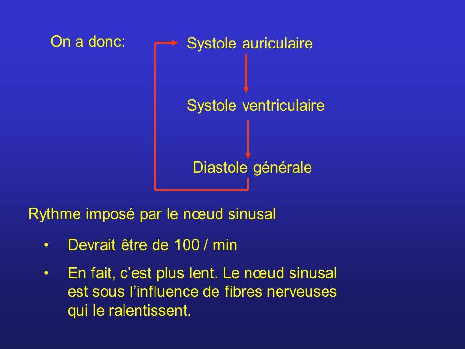 On a donc: Systole auriculaire. Systole ventriculaire. Diastole générale. Rythme imposé par le nœud sinusal.