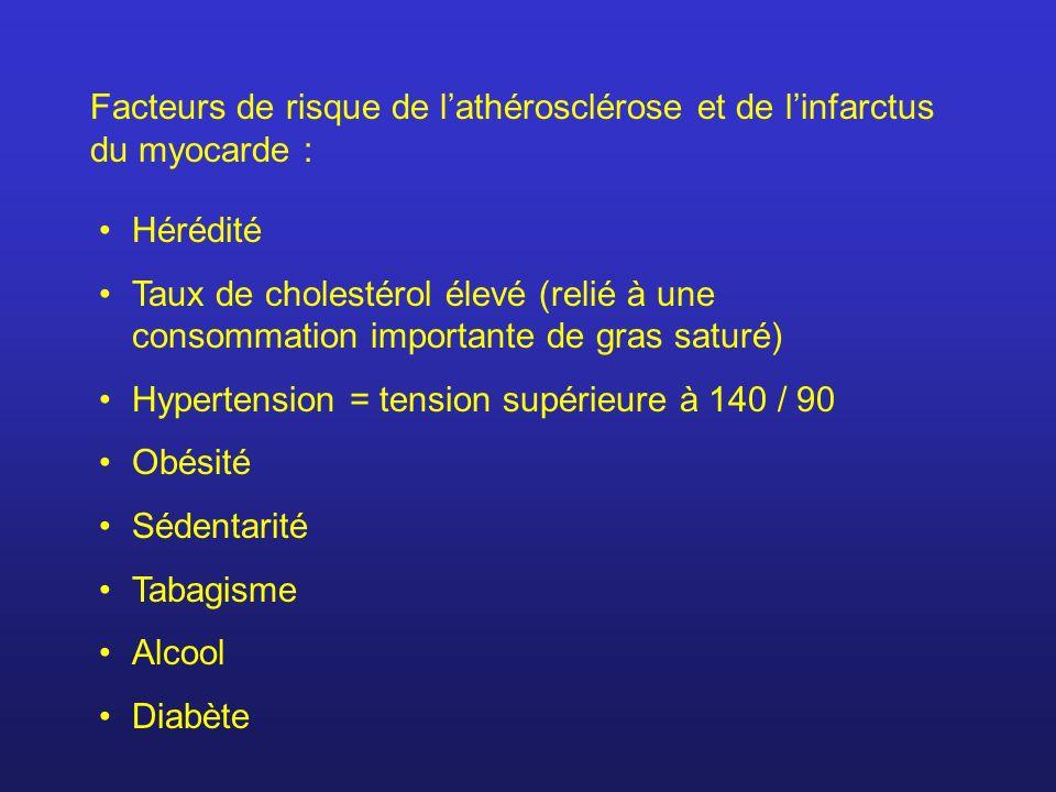 Facteurs de risque de l'athérosclérose et de l'infarctus du myocarde :