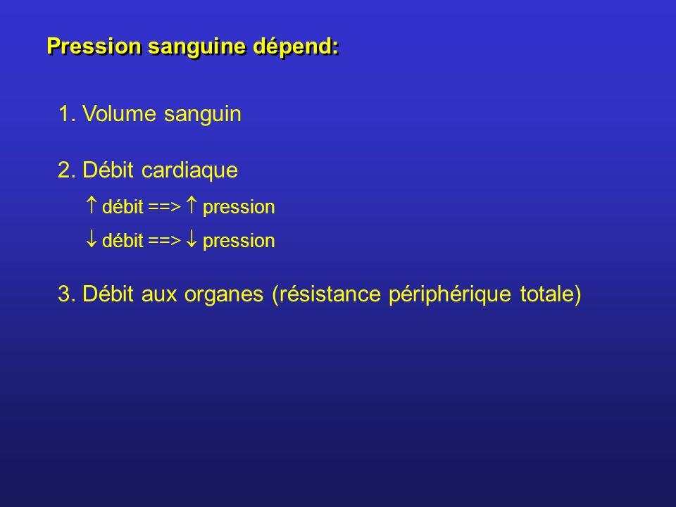 Pression sanguine dépend: