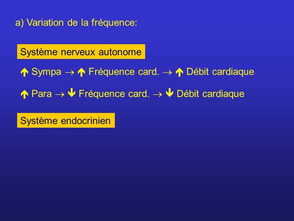 a) Variation de la fréquence: