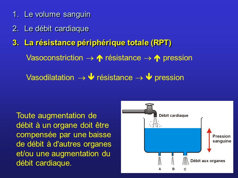Le volume sanguin Le débit cardiaque. La résistance périphérique totale (RPT) Vasoconstriction   résistance   pression.