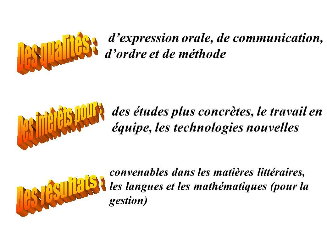 d'expression orale, de communication, d'ordre et de méthode
