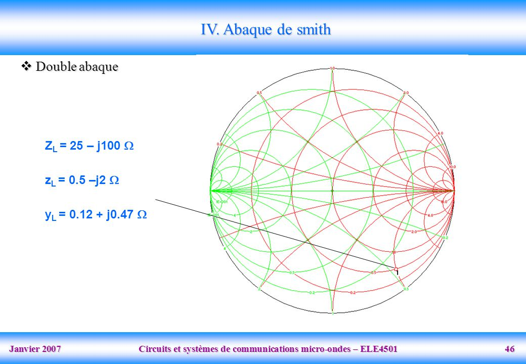 IV. Abaque de smith Double abaque ZL = 25 – j100  zL = 0.5 –j2 