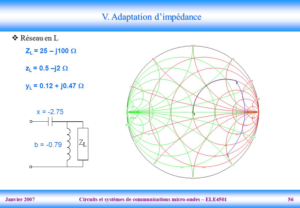 V. Adaptation d'impédance