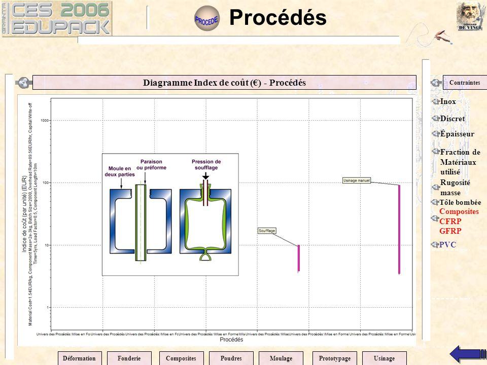 Diagramme Index de coût (€) - Procédés