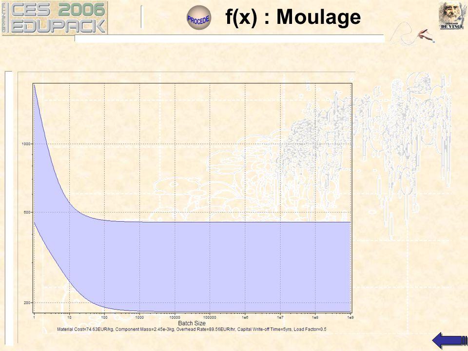 f(x) : Moulage