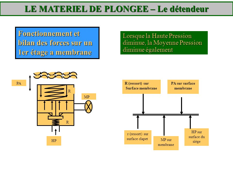 LE MATERIEL DE PLONGEE – Le détendeur