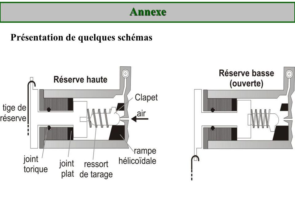 Annexe Présentation de quelques schémas