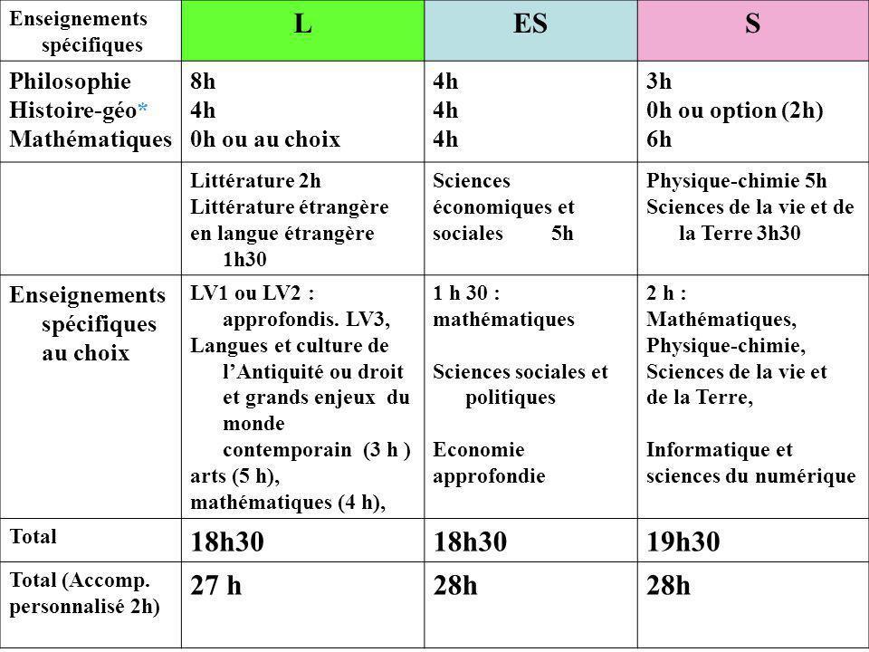 L ES S 18h30 19h30 27 h 28h Philosophie Histoire-géo* Mathématiques 8h