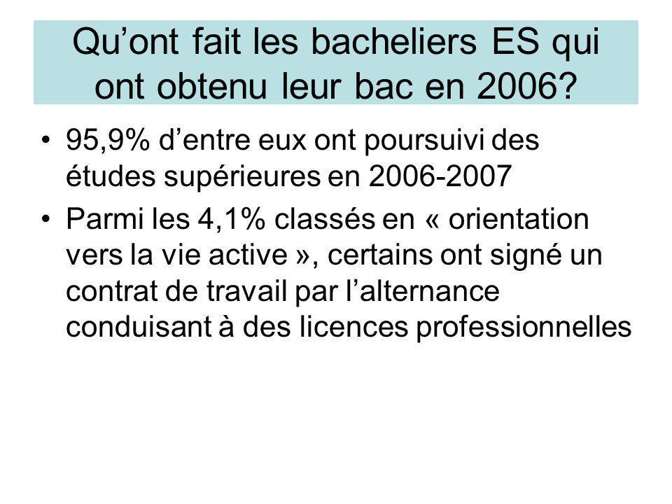 Qu'ont fait les bacheliers ES qui ont obtenu leur bac en 2006