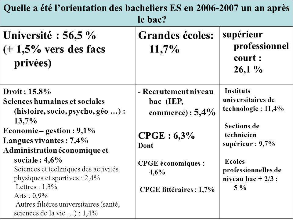 (+ 1,5% vers des facs privées) Grandes écoles: 11,7%