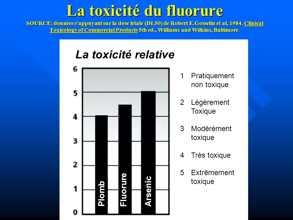 La toxicité du fluorure SOURCE: données s'appuyant sur la dose létale (DL50) de Robert E.Gosselin et al, 1984. Clinical Toxicology of Commercial Products 5th ed., Williams and Wilkins, Baltimore.