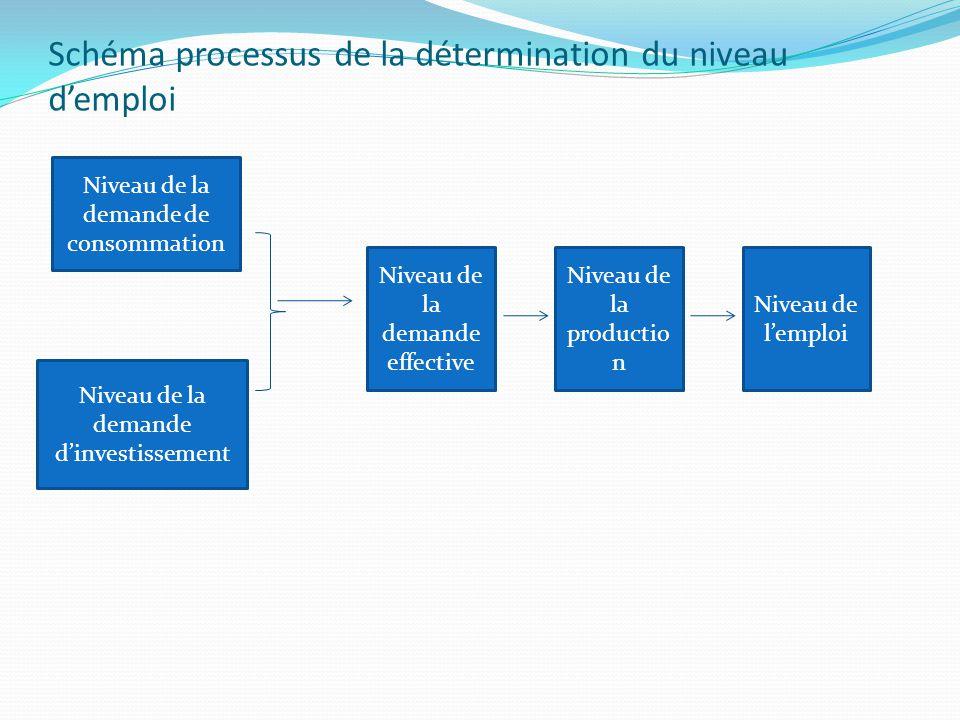 Schéma processus de la détermination du niveau d'emploi