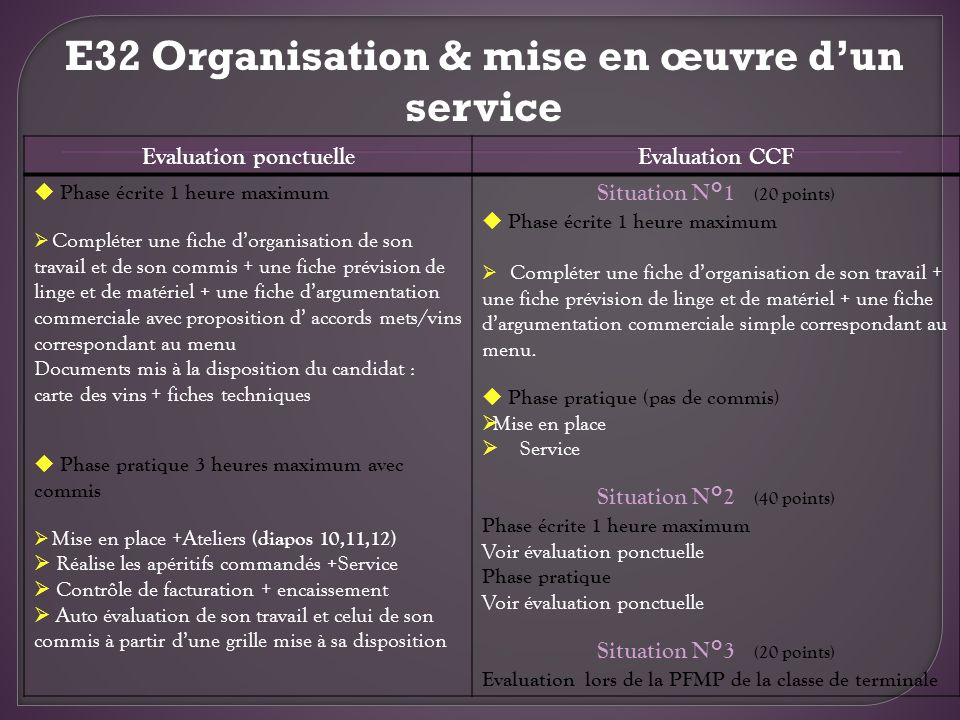 E32 Organisation & mise en œuvre d'un service Evaluation ponctuelle