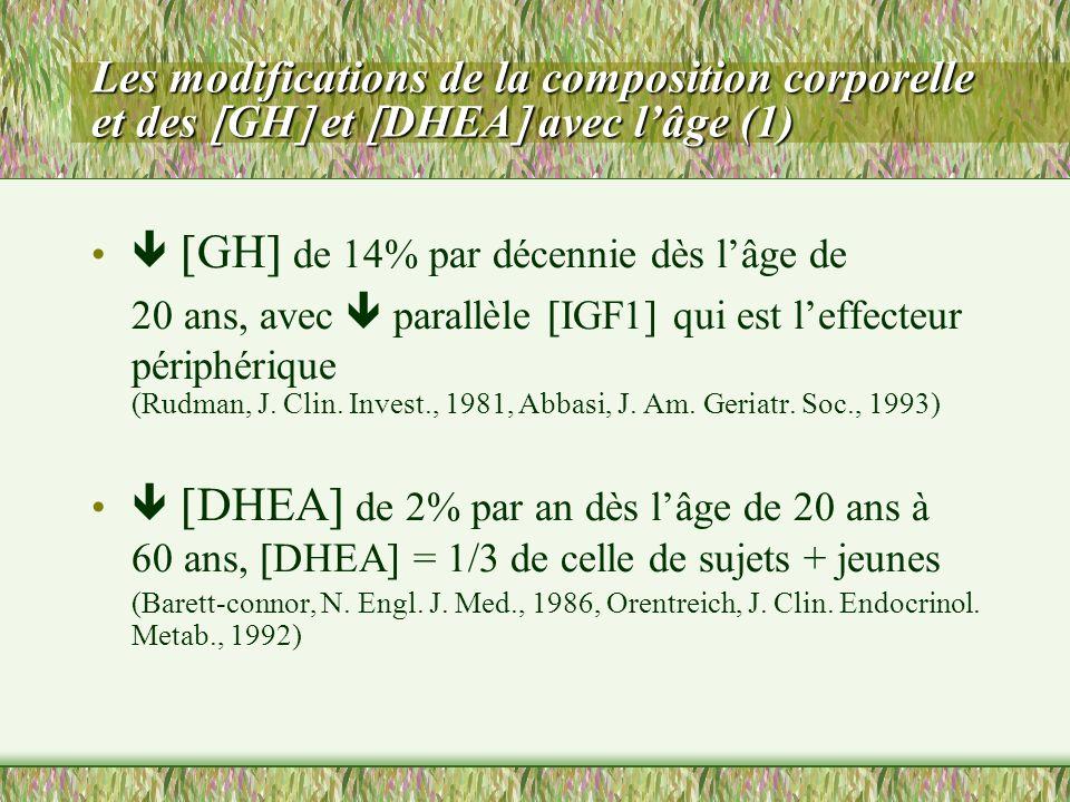 (Rudman, J. Clin. Invest., 1981, Abbasi, J. Am. Geriatr. Soc., 1993)