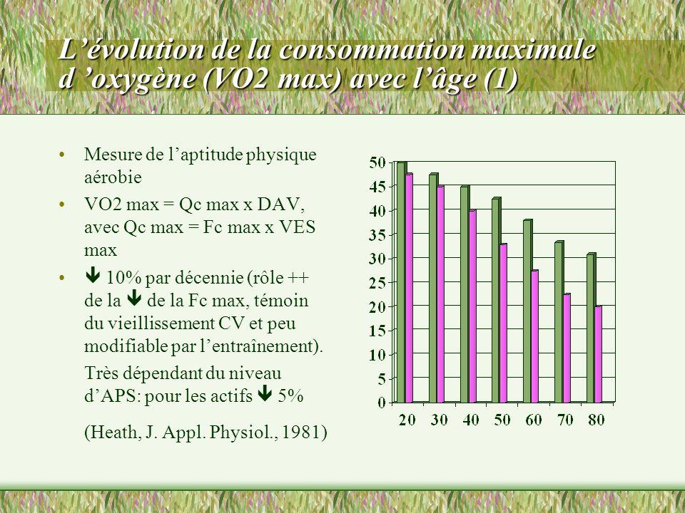 L'évolution de la consommation maximale d 'oxygène (VO2 max) avec l'âge (1)