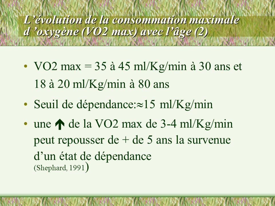 L'évolution de la consommation maximale d 'oxygène (VO2 max) avec l'âge (2)