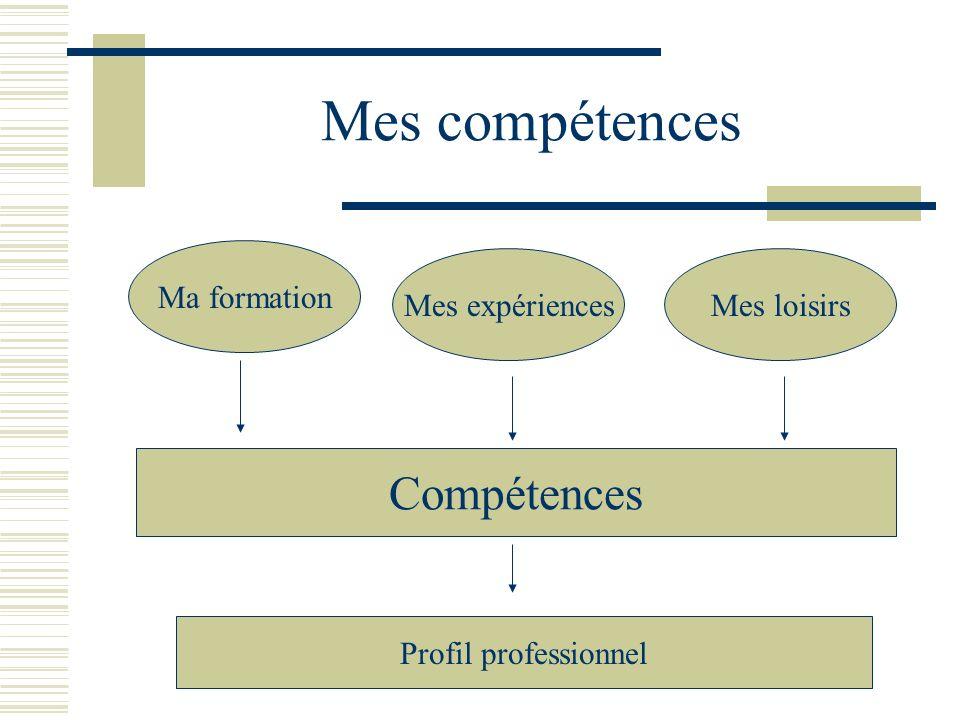 Mes compétences Compétences Ma formation Mes expériences Mes loisirs