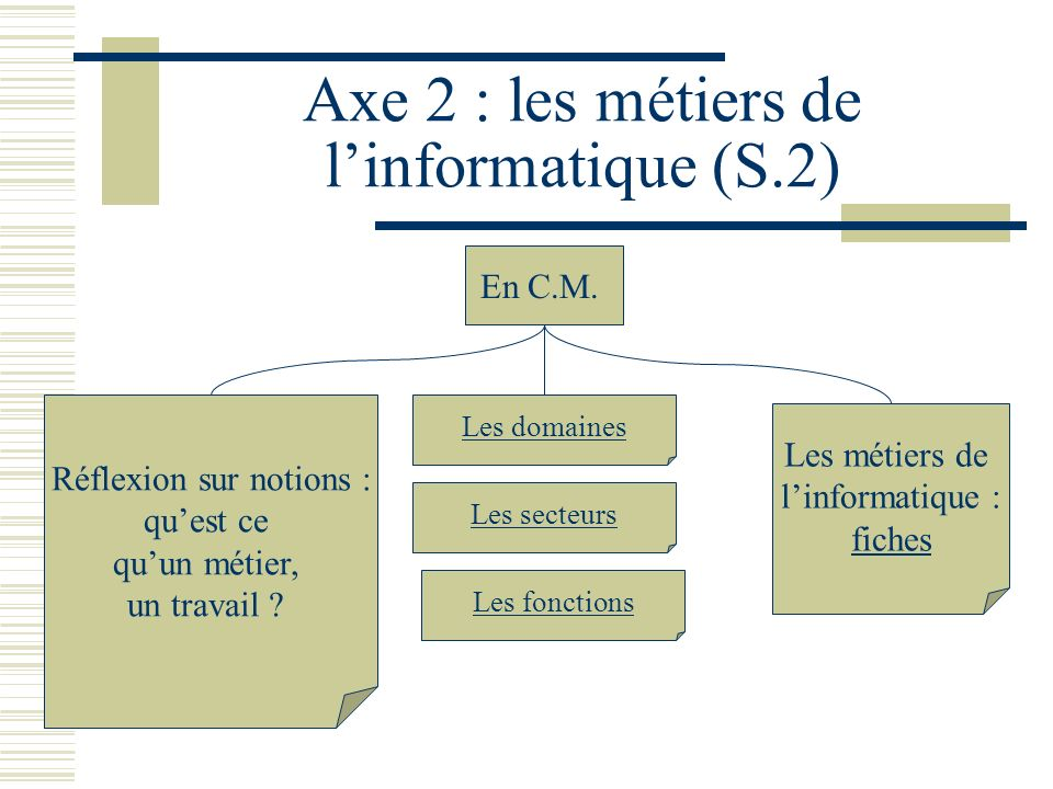 Axe 2 : les métiers de l'informatique (S.2)