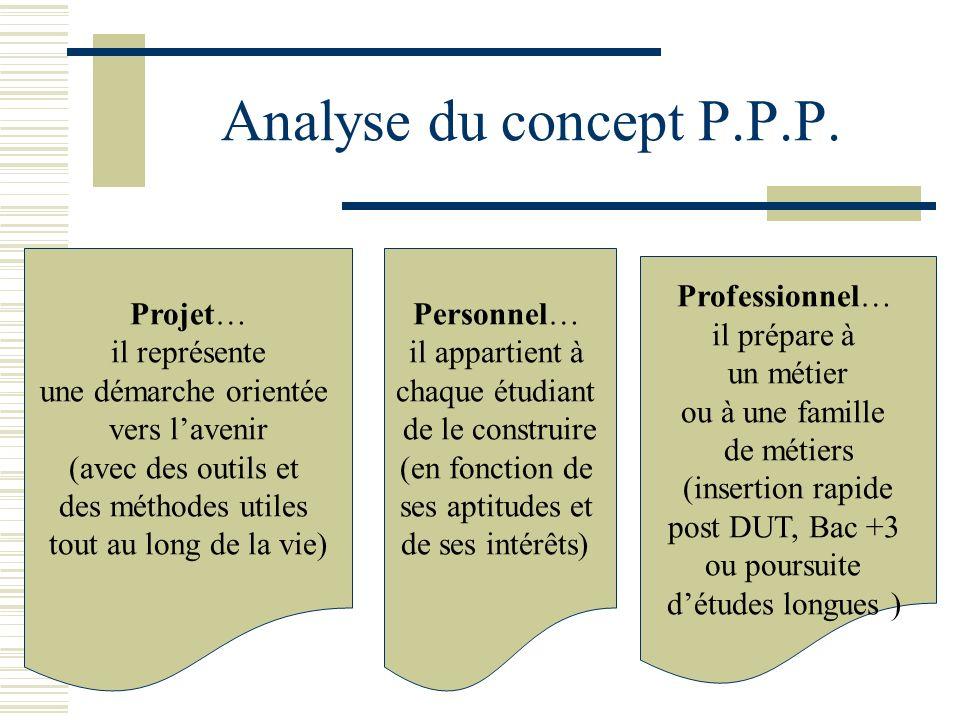 Analyse du concept P.P.P. Projet… il représente une démarche orientée
