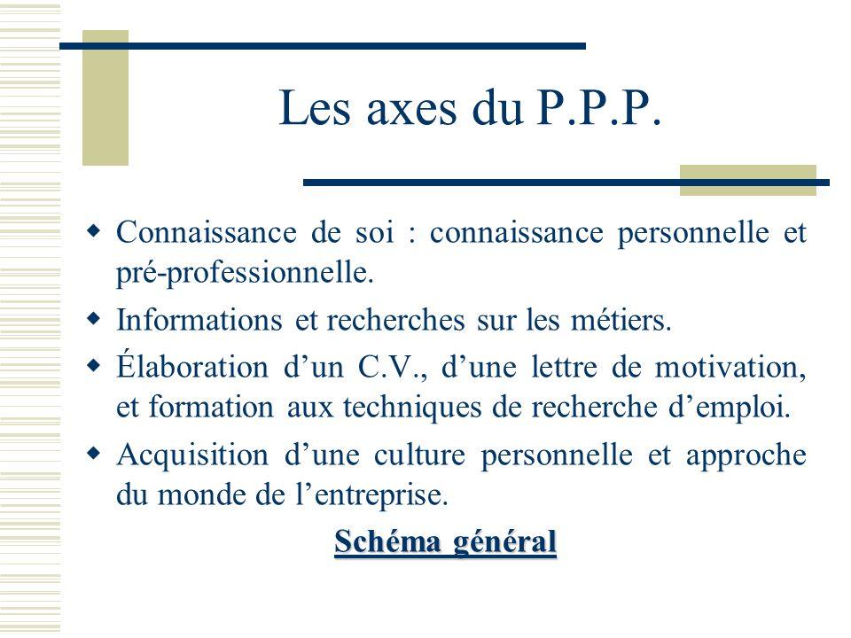 Les axes du P.P.P. Connaissance de soi : connaissance personnelle et pré-professionnelle. Informations et recherches sur les métiers.