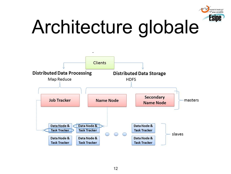 Architecture globale Configuration de l'architecture matérielle dans des fichiers XML ou via outils de supervision.