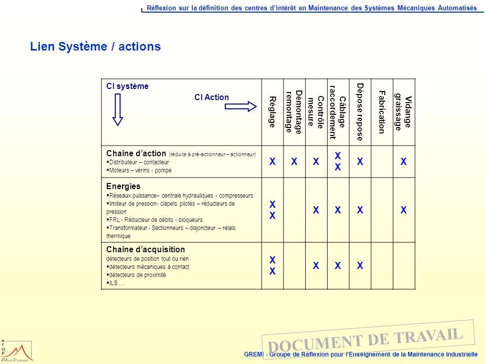 Lien Système / actions XX X CI système Réglage Démontage remontage