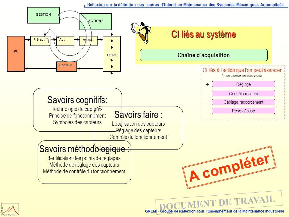 A compléter CI liés au système * Savoirs cognitifs: Savoirs faire :
