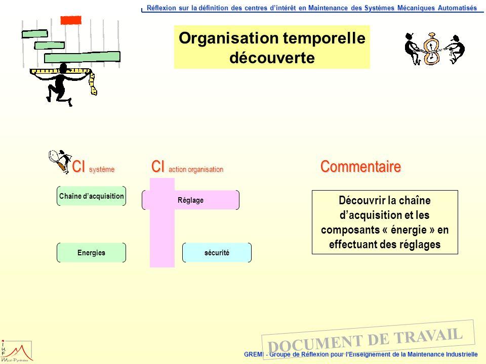 Organisation temporelle