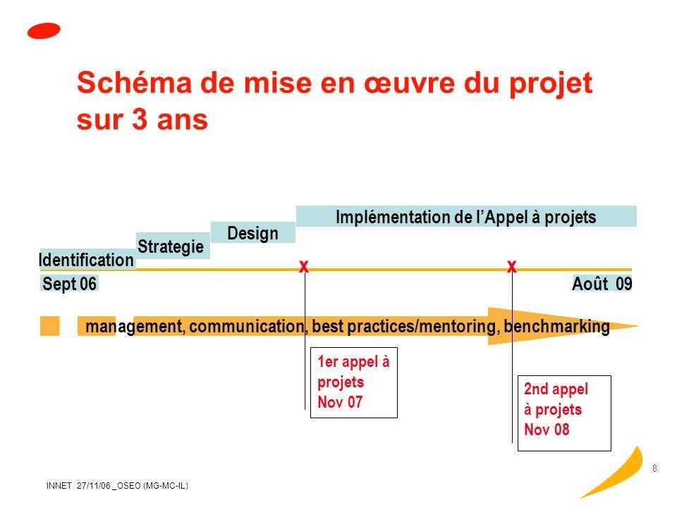Schéma de mise en œuvre du projet sur 3 ans