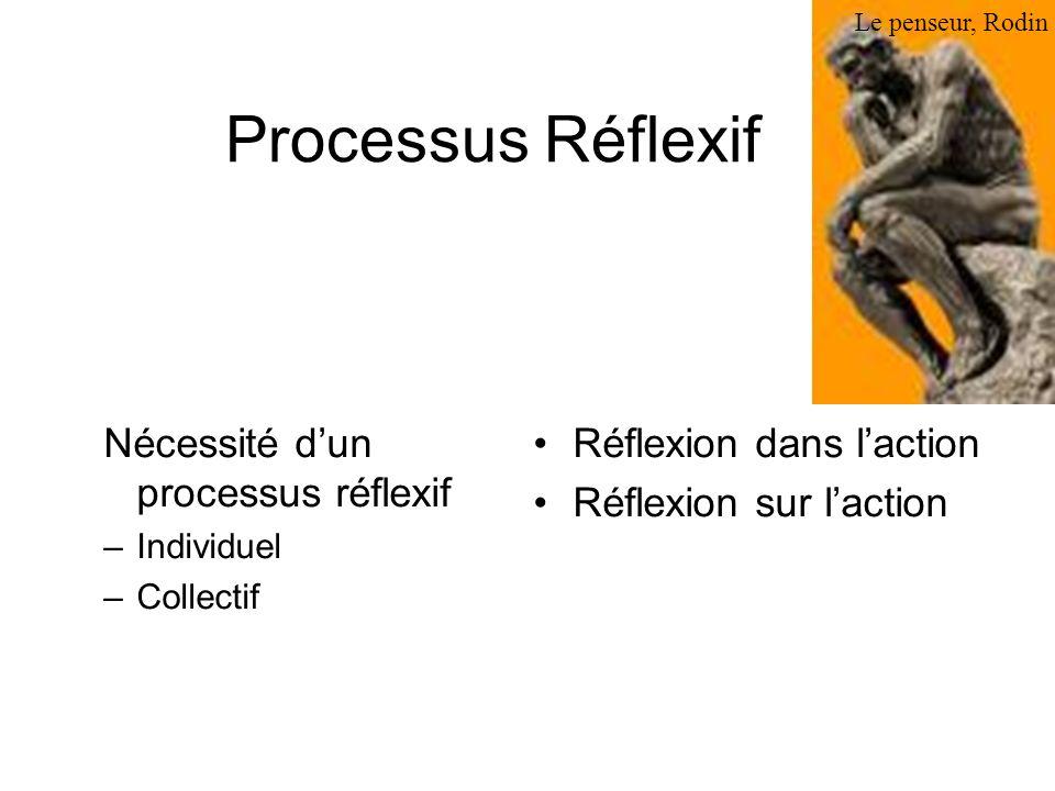 Processus Réflexif Nécessité d'un processus réflexif