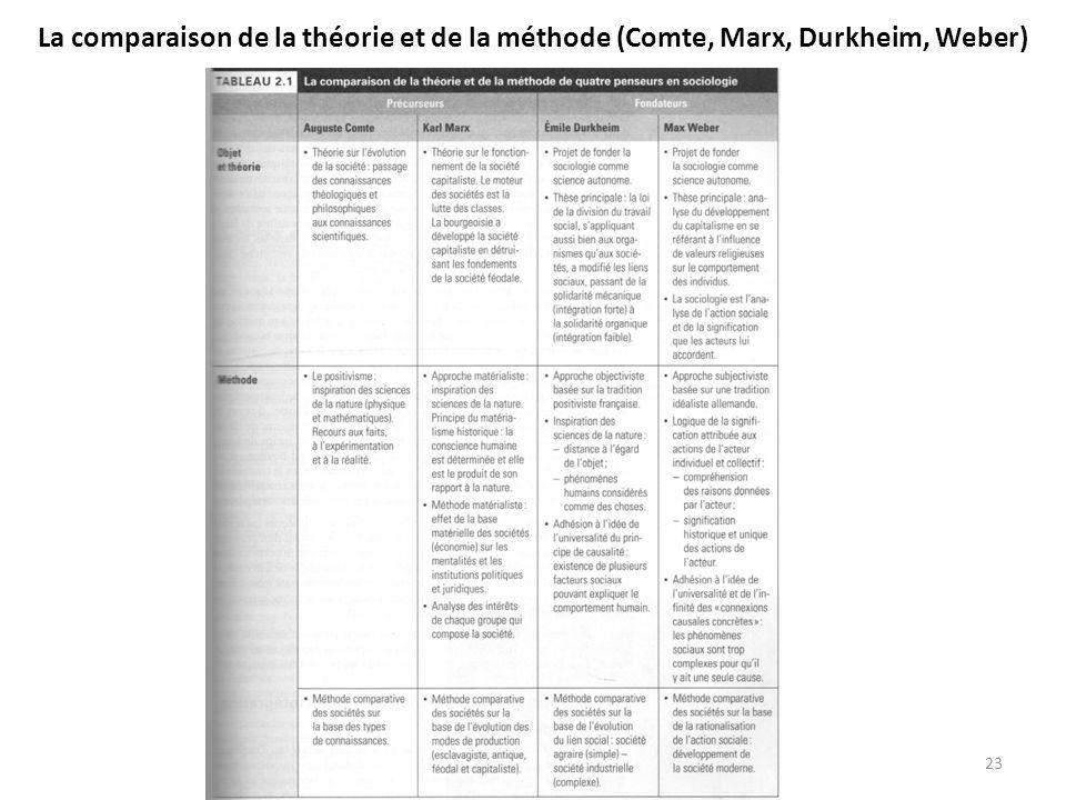 La comparaison de la théorie et de la méthode (Comte, Marx, Durkheim, Weber)
