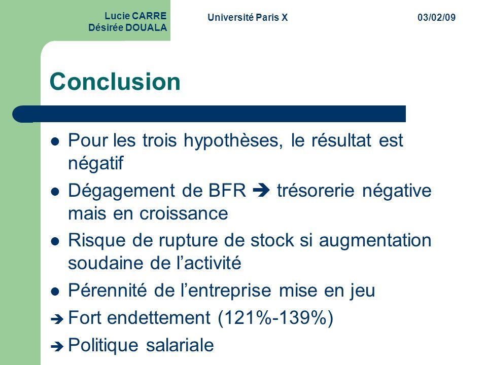Conclusion Pour les trois hypothèses, le résultat est négatif