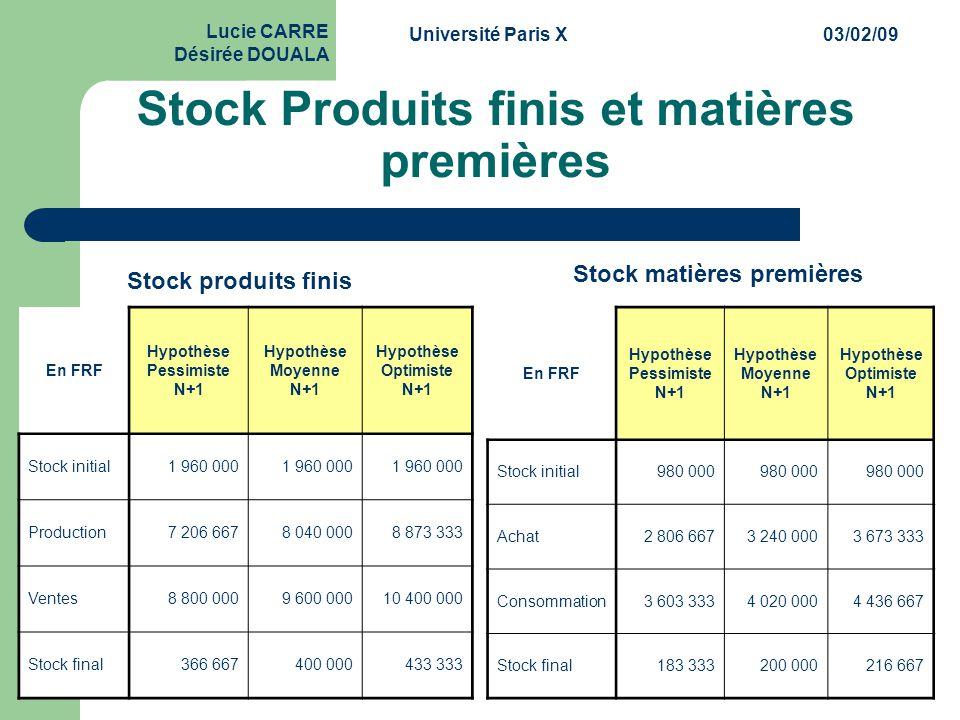Stock Produits finis et matières premières
