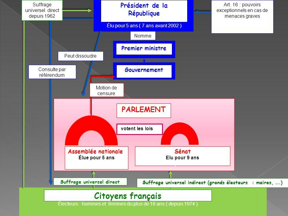 Citoyens français PARLEMENT Président de la République