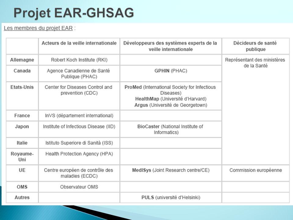 Projet EAR-GHSAG