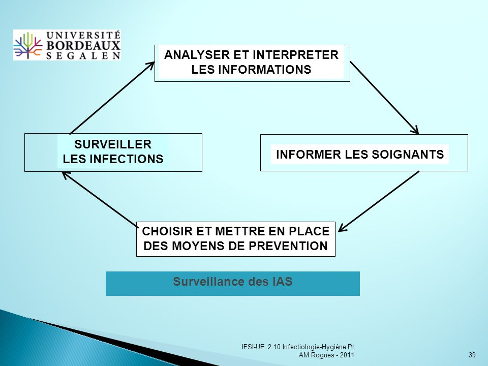 ANALYSER ET INTERPRETER LES INFORMATIONS