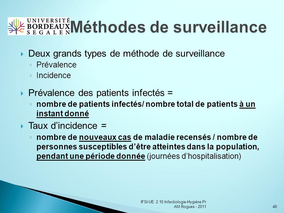 Méthodes de surveillance