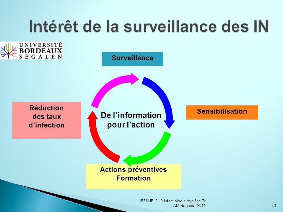 Intérêt de la surveillance des IN