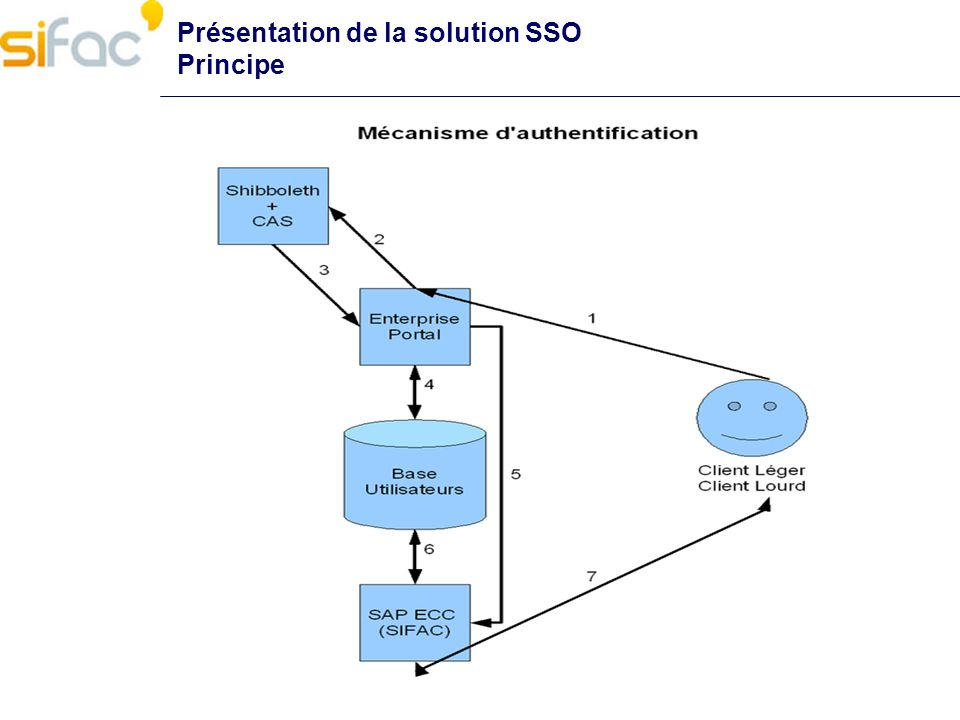 Présentation de la solution SSO Principe