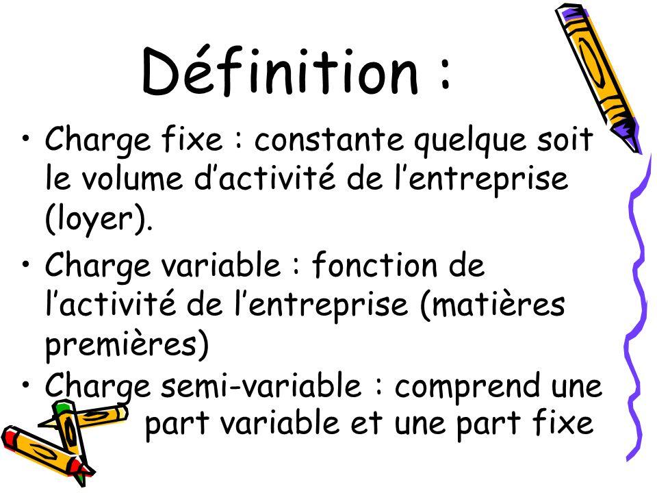 Définition : Charge fixe : constante quelque soit le volume d'activité de l'entreprise (loyer).