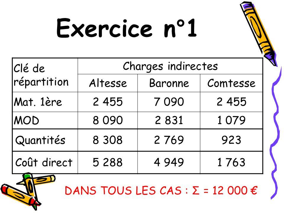 Exercice n°1 Clé de répartition Charges indirectes Altesse Baronne