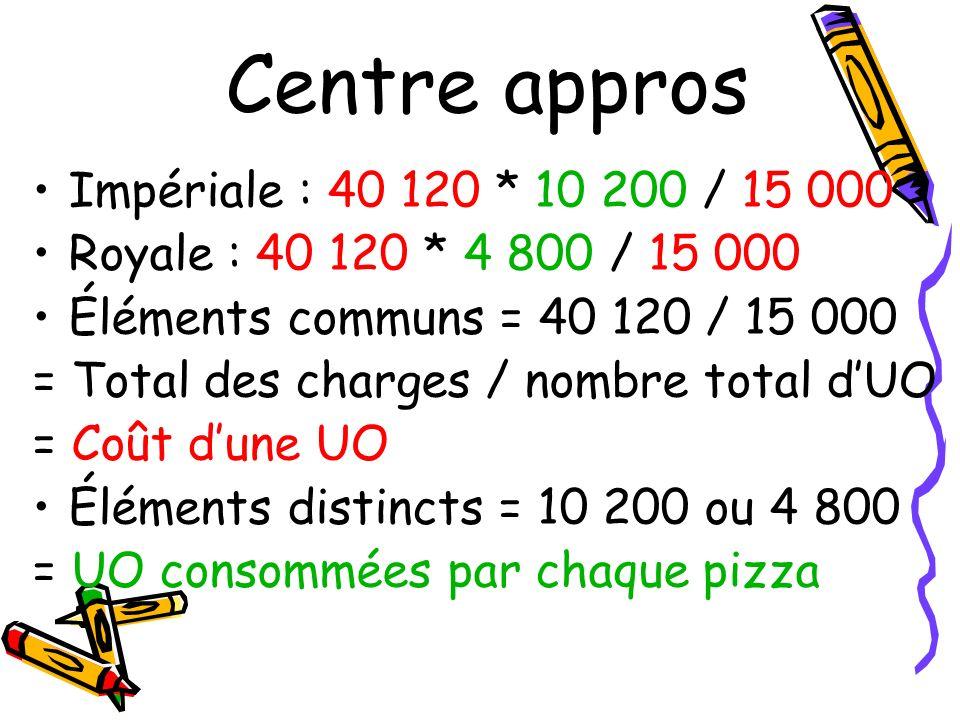 Centre appros Impériale : 40 120 * 10 200 / 15 000