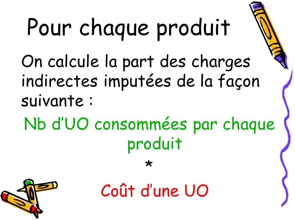 Nb d'UO consommées par chaque produit