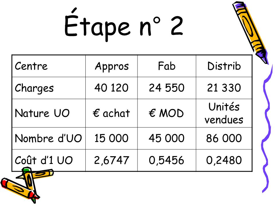 Étape n° 2 Centre Appros Fab Distrib Charges 40 120 24 550 21 330