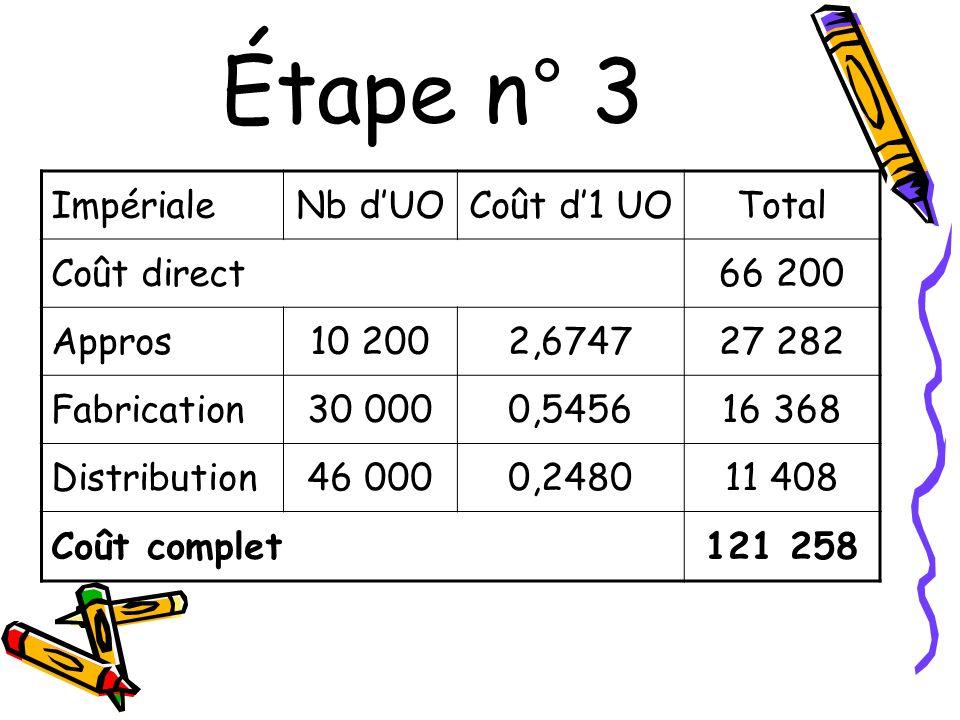 Étape n° 3 Impériale Nb d'UO Coût d'1 UO Total Coût direct 66 200