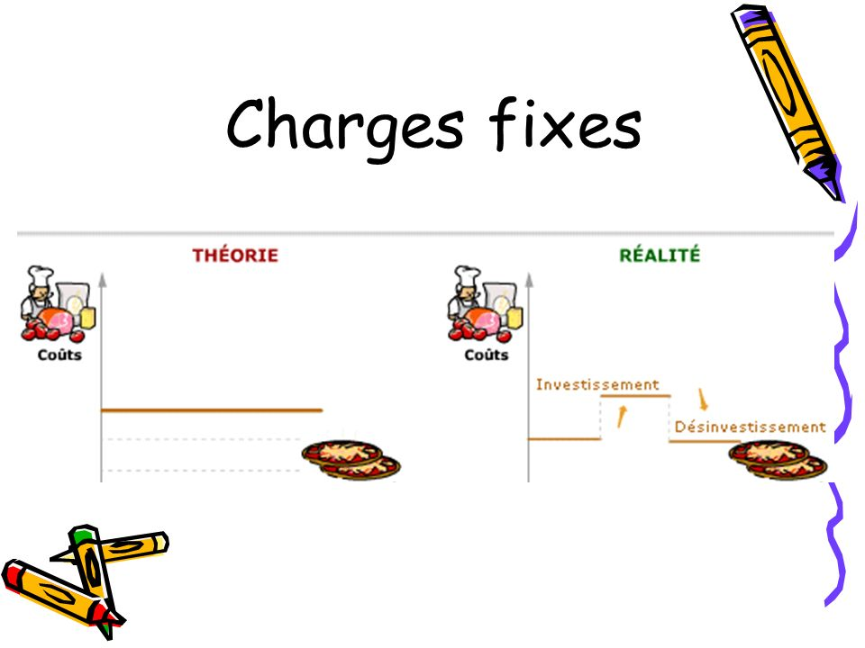 Charges fixes