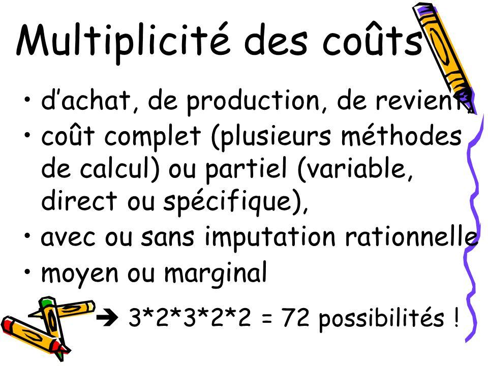 Multiplicité des coûts